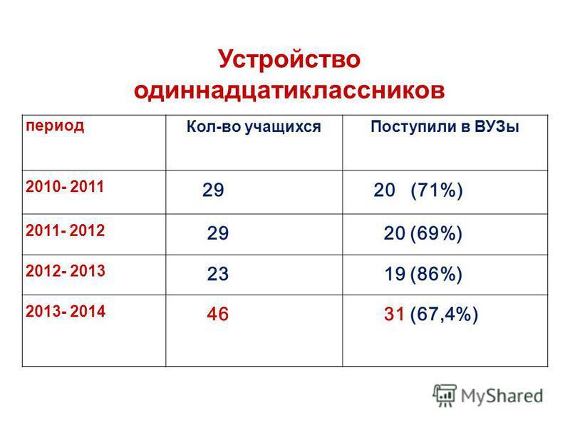 Устройство одиннадцатиклассников период Кол-во учащихся Поступили в ВУЗы 2010- 2011 2920 (71%) 2011- 2012 2920 (69%) 2012- 2013 2319 (86%) 2013- 2014 4631 (67,4%)