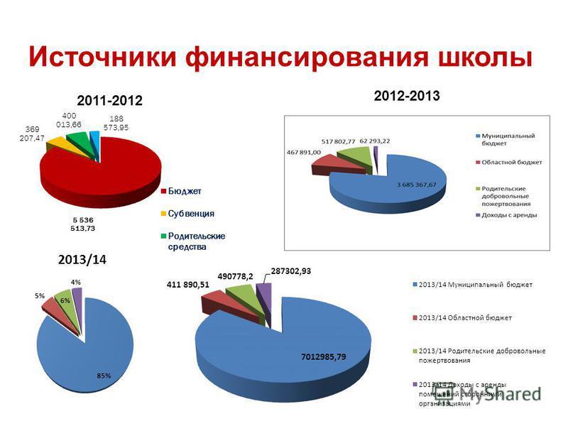 Источники финансирования школы 2011-2012 2012-2013