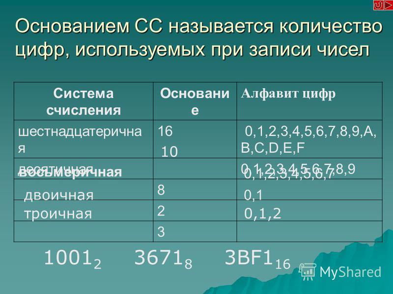 Система счисления Основани е Алфавит цифр шестнадцатеричная 16 0,1,2,3,4,5,6,7,8,9,A, B,C,D,E,F десятичная 0,1,2,3,4,5,6,7,8,9 8 2 3 Основанием СС называется количество цифр, используемых при записи чисел 1001 2 3671 8 3BF1 16 10 восьмеричная 0,1,2,3