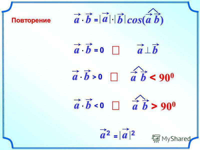 ab= a b cos( ) ab ab = 0= 0= 0= 0 ab ab > 0> 0> 0> 0 ab < 90 0 ab < 0< 0< 0< 0 ab > 90 0 a 2a 2a 2a 2= a 2 Повторение