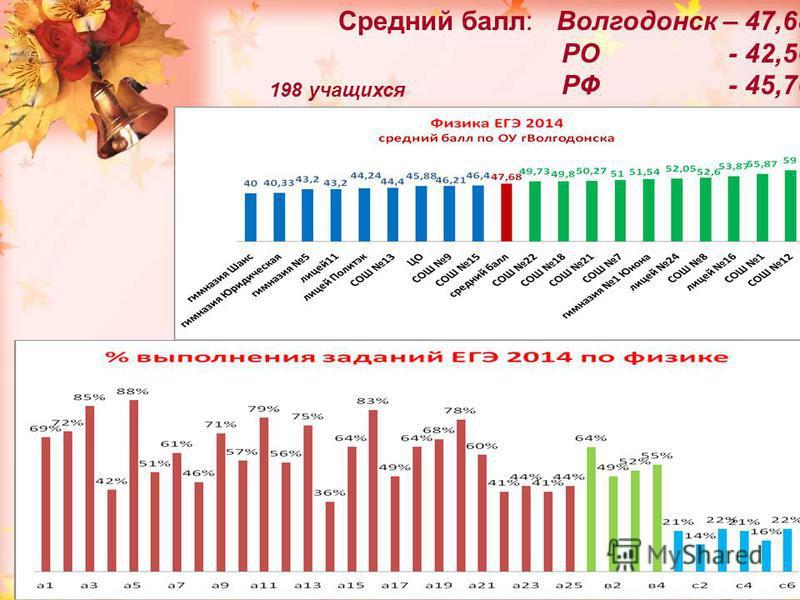 Средний балл: Волгодонск – 47,68 РО - 42,56 РФ - 45,76 198 учащихся