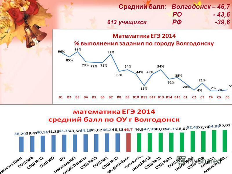 Средний балл: Волгодонск – 46,7 РО - 43,6 РФ -39,6 613 учащихся