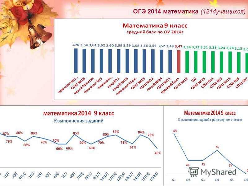 ОГЭ 2014 математика (1214 учащихся)