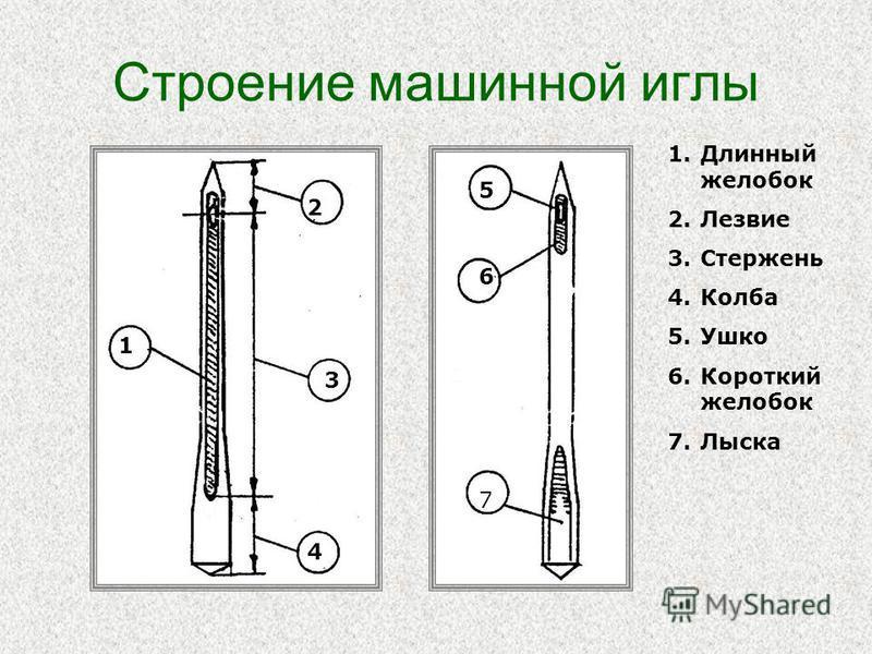 Строение машинной иглы 1 2 3 4 337 6 5 1. Длинный желобок 2. Лезвие 3. Стержень 4. Колба 5. Ушко 6. Короткий желобок 7.Лыска