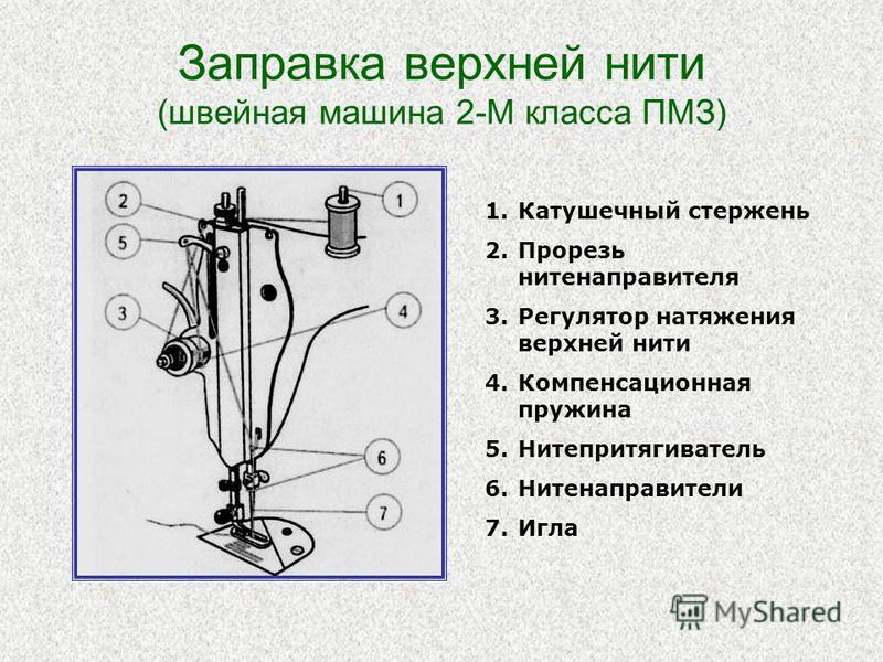 Заправка верхней нити (швейная машина 2-М класса ПМЗ) 1. Катушечный стержень 2. Прорезь нитенаправителя 3. Регулятор натяжения верхней нити 4. Компенсационная пружина 5. Нитепритягиватель 6. Нитенаправители 7.Игла