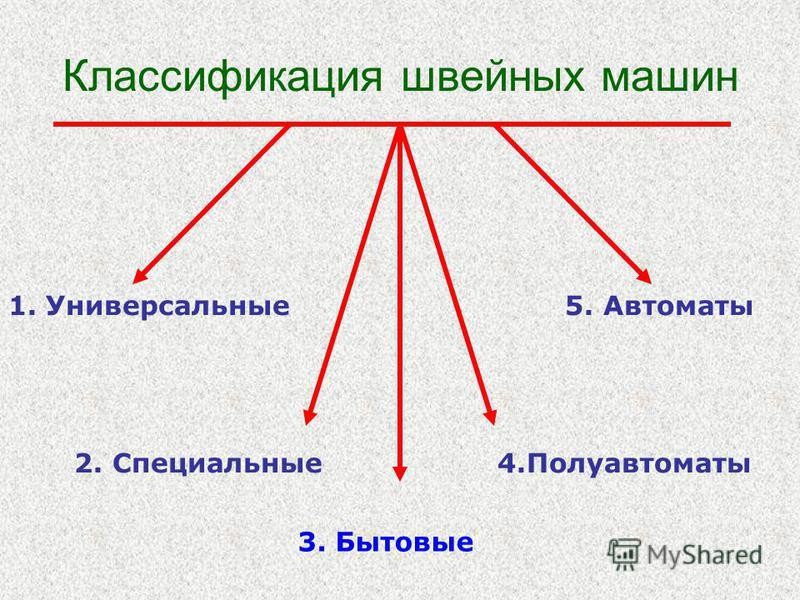 Классификация швейных машин 1. Универсальные 5. Автоматы 2. Специальные 4. Полуавтоматы 3. Бытовые