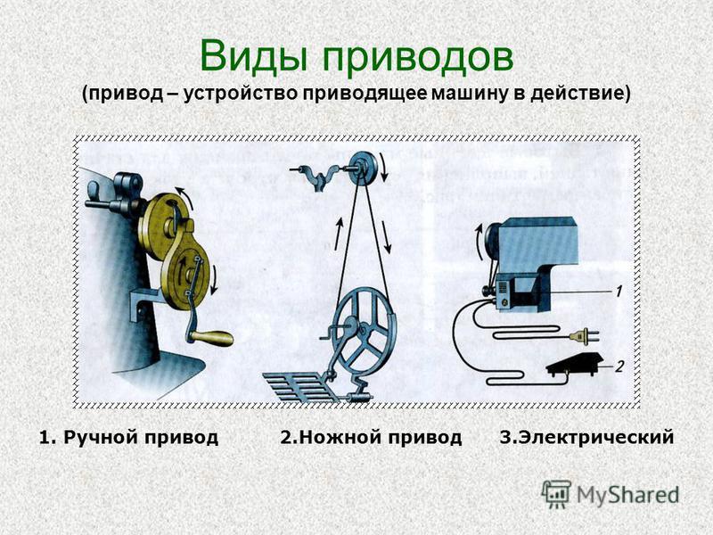 Виды приводов (привод – устройство приводящее машину в действие) 1. Ручной привод 2. Ножной привод 3.Электрический