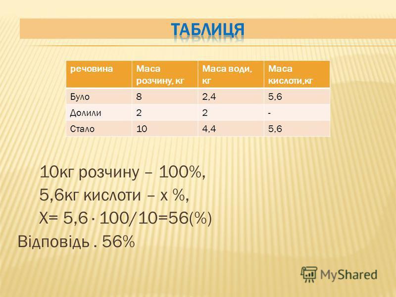 10кг розчину – 100%, 5,6кг кислоти – х %, Х= 5,6 · 100/10=56(%) Відповідь. 56% речовинаМаса розчину, кг Маса води, кг Маса кислоти,кг Було82,45,6 Долили22- Стало104,45,6