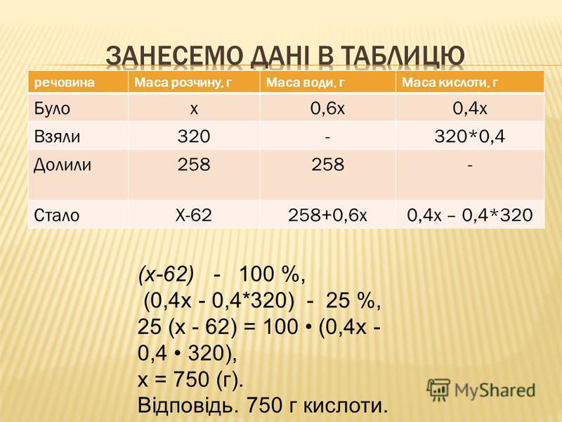 речовинаМаса розчину, гМаса води, гМаса кислоти, г Булох0,6х0,4х Взяли320-320*0,4 Долили258 - СталоХ-62258+0,6х0,4х – 0,4*320 (х-62) - 100 %, (0,4х - 0,4*320) - 25 %, 25 (х - 62) = 100 (0,4х - 0,4 320), х = 750 (г). Відповідь. 750 г кислоти.