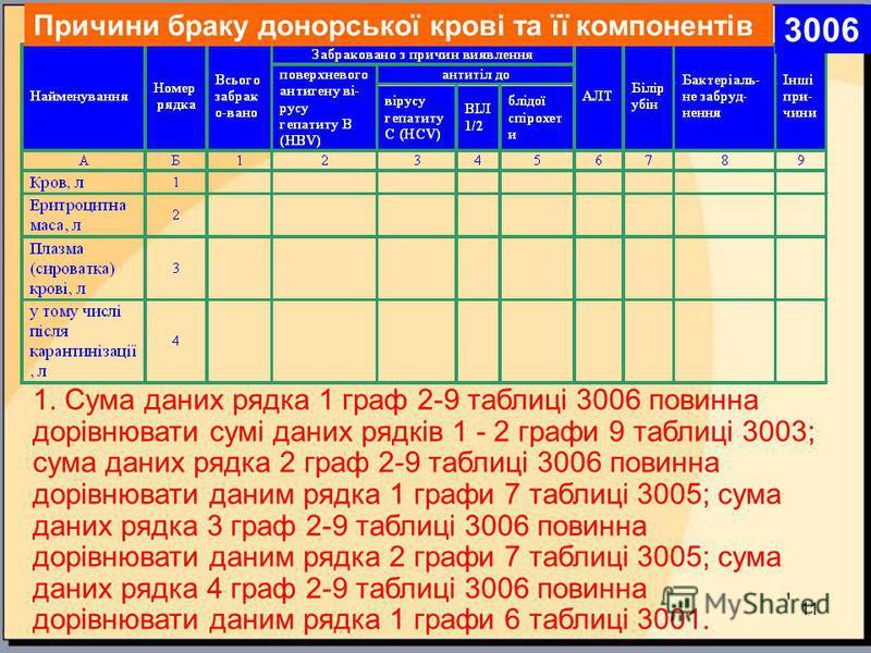 11 1. Сума даних рядка 1 граф 2-9 таблиці 3006 повинна дорівнювати сумі даних рядків 1 - 2 графи 9 таблиці 3003; сума даних рядка 2 граф 2-9 таблиці 3006 повинна дорівнювати даним рядка 1 графи 7 таблиці 3005; сума даних рядка 3 граф 2-9 таблиці 3006