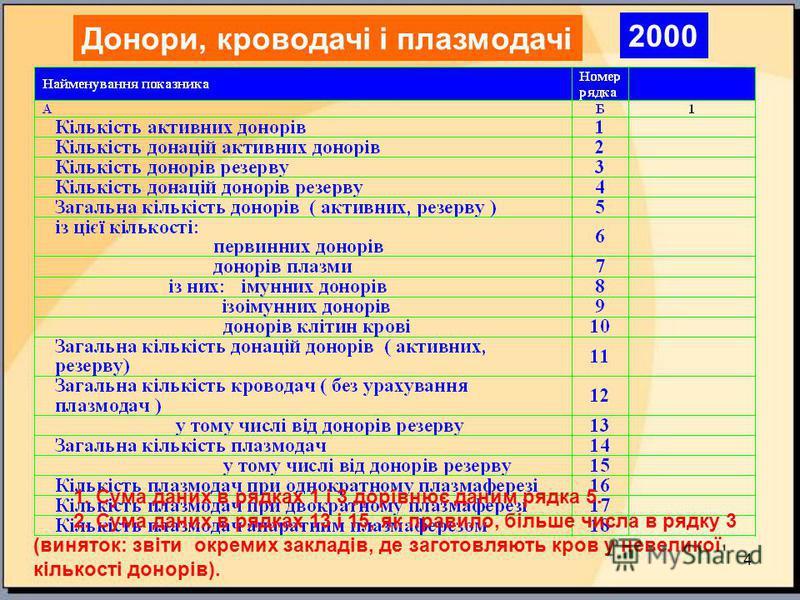 4 1. Сума даних в рядках 1 і 3 дорівнює даним рядка 5. 2. Сума даних в рядках 13 і 15, як правило, більше числа в рядку 3 (виняток: звіти окремих закладів, де заготовляють кров у невеликої кількості донорів). Донори, кроводачі і плазмодачі 2000