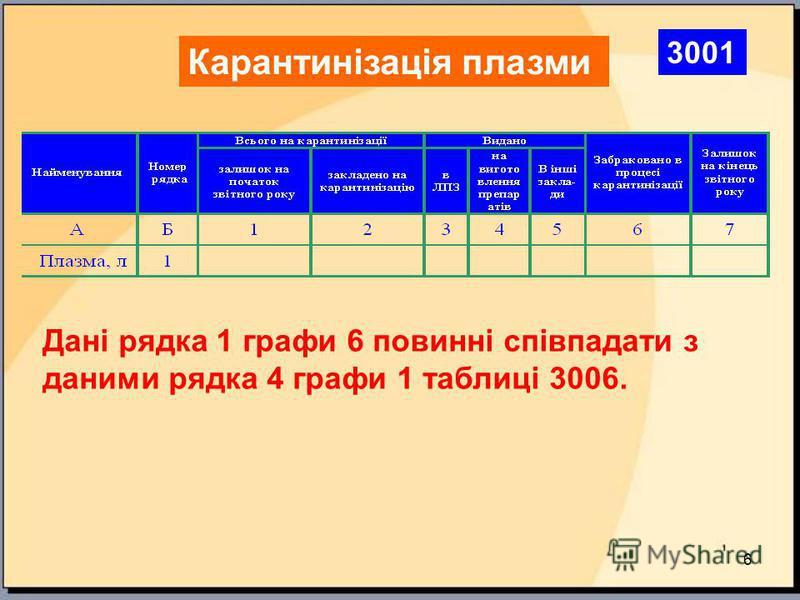 6 Карантинізація плазми Дані рядка 1 графи 6 повинні співпадати з даними рядка 4 графи 1 таблиці 3006. 3001