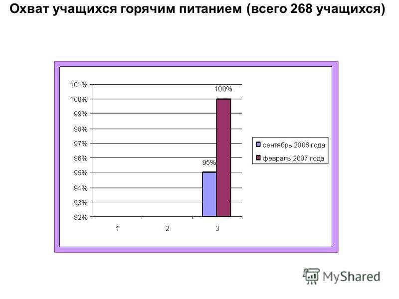 Охват учащихся горячим питанием (всего 268 учащихся)