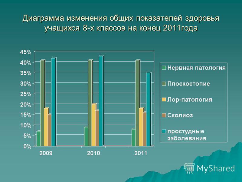Диаграмма изменения общих показателей здоровья учащихся 8-х классов на конец 2011 года