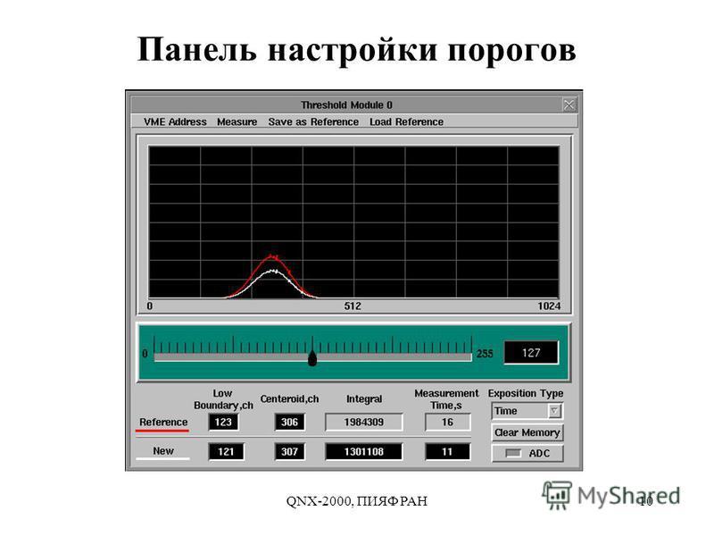 QNX-2000, ПИЯФ РАН10 Панель настройки порогов