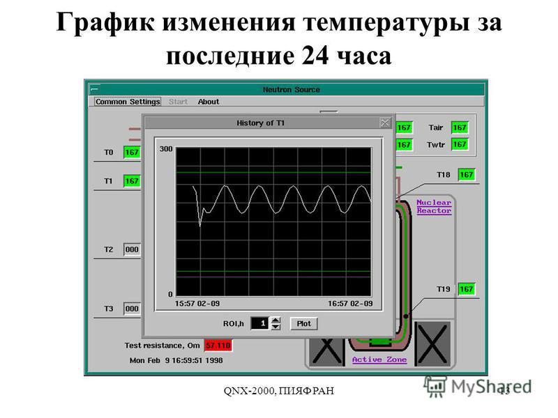 QNX-2000, ПИЯФ РАН13 График изменения температуры за последние 24 часа