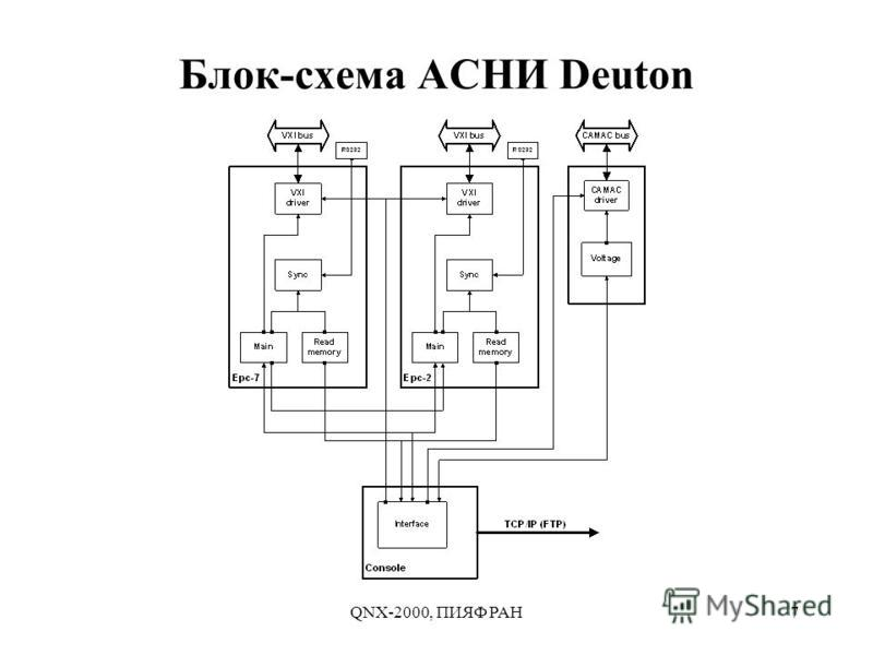 QNX-2000, ПИЯФ РАН7 Блок-схема АСНИ Deuton