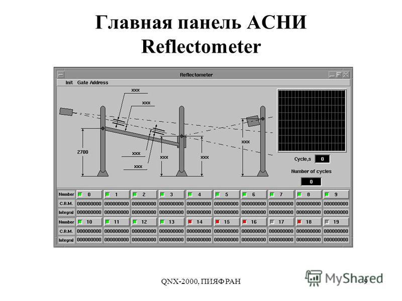 QNX-2000, ПИЯФ РАН9 Главная панель АСНИ Reflectometer