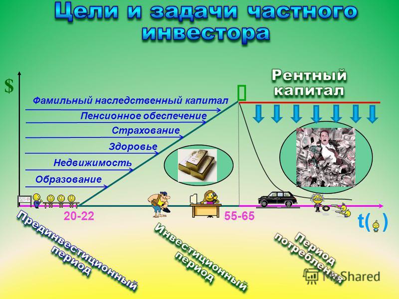 Пенсионная рента (пожизненная) Жизнь для себя Реализация мечты Сохранение привычного уровня (образа) жизни Образование для детей (внуков) Недвижимость для детей (внуков) Стартовый капитал для детей (внуков) Новая недвижимость Развитие бизнеса на осно