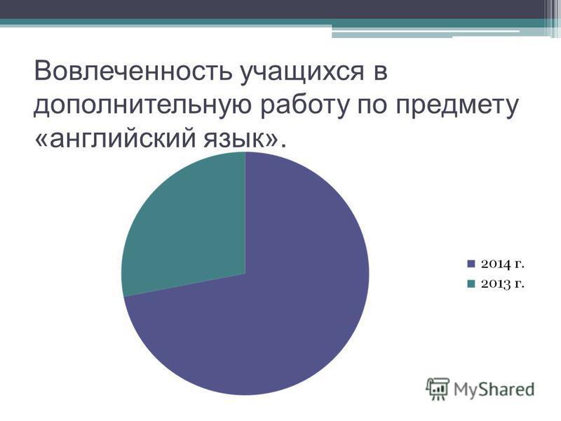 Вовлеченность учащихся в дополнительную работу по предмету «английский язык».