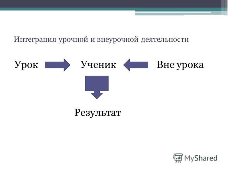 Интеграция урочной и внеурочной деятельности Урок Ученик Вне урока Результат