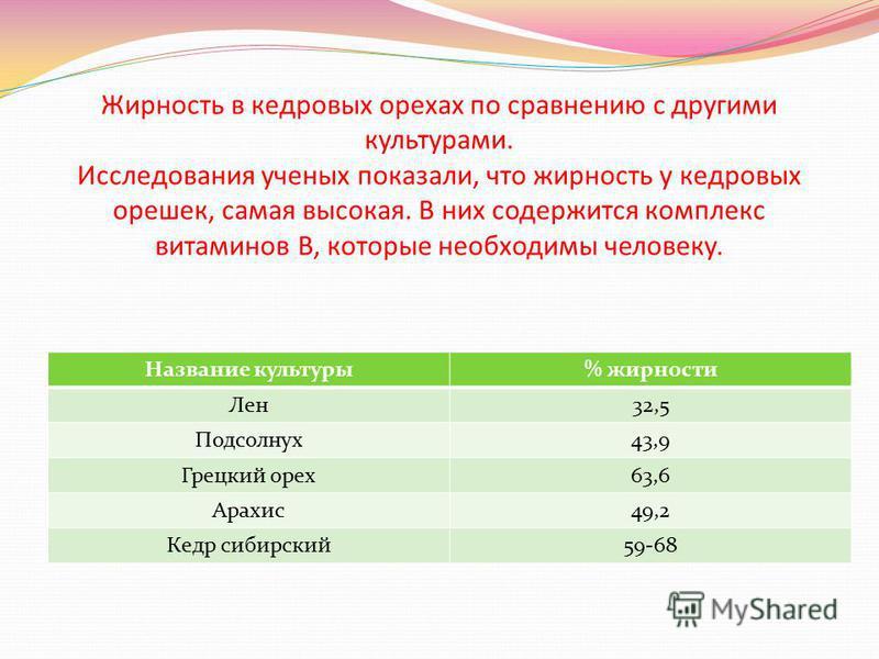 Жирность в кедровых орехах по сравнению с другими культурами. Исследования ученых показали, что жирность у кедровых орешек, самая высокая. В них содержится комплекс витаминов В, которые необходимы человеку. Название культуры% жирности Лен 32,5 Подсол