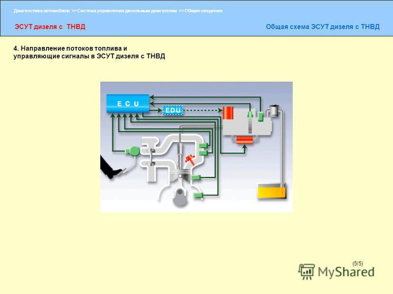 Диагностика автомобиля >> Система управления дизельным двигателем >> Общие сведения ЭСУТ дизеля с ТНВДОбщая схема ЭСУТ дизеля с ТНВД (5/5) 4. Направление потоков топлива и управляющие сигналы в ЭСУТ дизеля с ТНВД