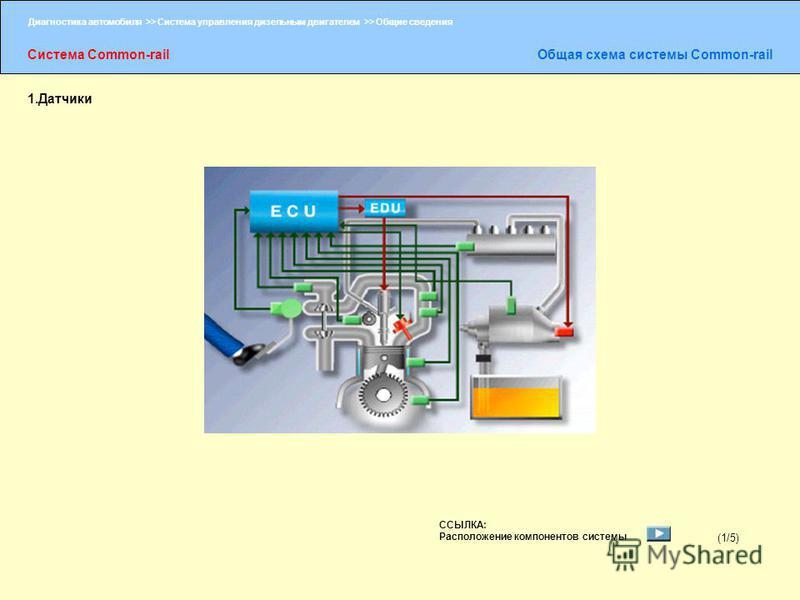 Диагностика автомобиля >> Система управления дизельным двигателем >> Общие сведения Система Common-rail Общая схема системы Common-rail (1/5) 1. Датчики ССЫЛКА: Расположение компонентов системы