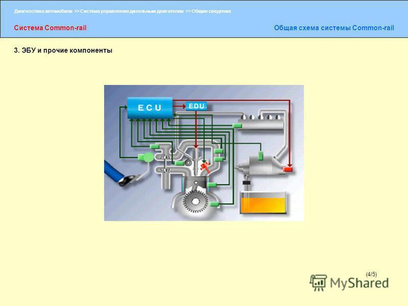 Диагностика автомобиля >> Система управления дизельным двигателем >> Общие сведения Система Common-rail Общая схема системы Common-rail (4/5) 3. ЭБУ и прочие компоненты