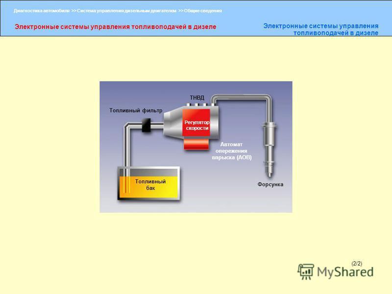 Диагностика автомобиля >> Система управления дизельным двигателем >> Общие сведения Электронные системы управления топливоподачей в дизеле (2/2) Топливный фильтр Топливный бак ТНВД Форсунка Регулятор скорости Автомат опережения впрыска (АОВ)