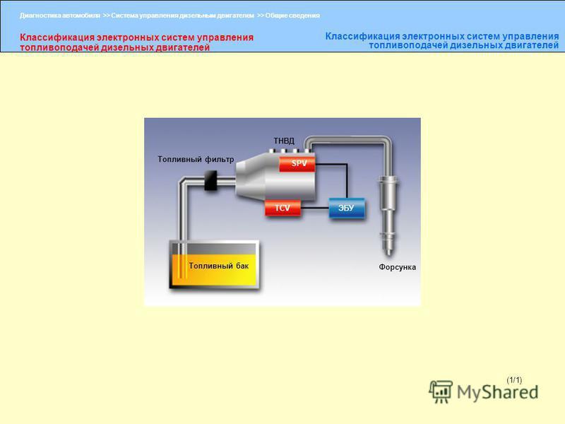 Диагностика автомобиля >> Система управления дизельным двигателем >> Общие сведения Классификация электронных систем управления топливоподачей дизельных двигателей (1/1) Топливный фильтр Топливный бак ТНВД Форсунка SPV TCVЭБУ