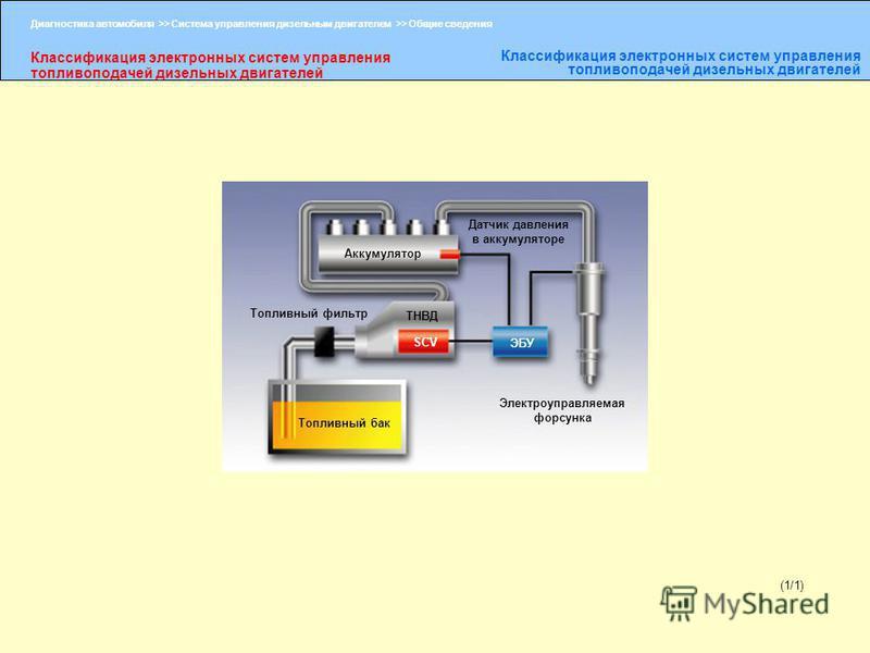 Диагностика автомобиля >> Система управления дизельным двигателем >> Общие сведения Классификация электронных систем управления топливоподачей дизельных двигателей (1/1) Аккумулятор Топливный фильтр Топливный бак ТНВД SCV ЭБУ Датчик давления в аккуму