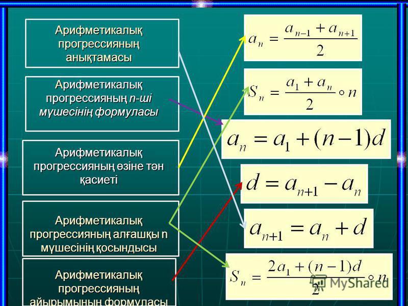 Арифметикалық прогрессияның анықтамасы Арифметикалық прогрессияның n-ші мүшесінің формуласы Арифметикалық прогрессияның өзіне тән қасиеті Арифметикалық прогрессияның алғашқы n мүшесінің қосындысы Арифметикалық прогрессияның айырымының формуласы
