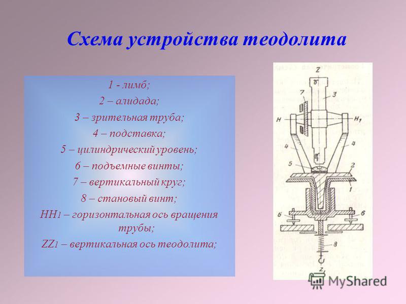 Схема устройства теодолита 1 - лимб; 2 – алидада; 3 – зрительная труба; 4 – подставка; 5 – цилиндрический уровень; 6 – подъемные винты; 7 – вертикальный круг; 8 – становой винт; НН 1 – горизонтальная ось вращения трубы; ZZ 1 – вертикальная ось теодол