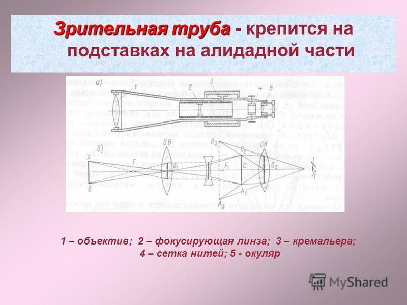 Зрительная труба Зрительная труба - крепится на подставках на алидадной части 1 – объектив; 2 – фокусирующая линза; 3 – кремальера; 4 – сетка нитей; 5 - окуляр