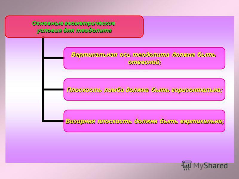 Основные геометрические условия для теодолита Вертикальная ось теодолита должна быть отвесной; Плоскость лимба должна быть горизонтальна; Визирная плоскость должна быть вертикальна;