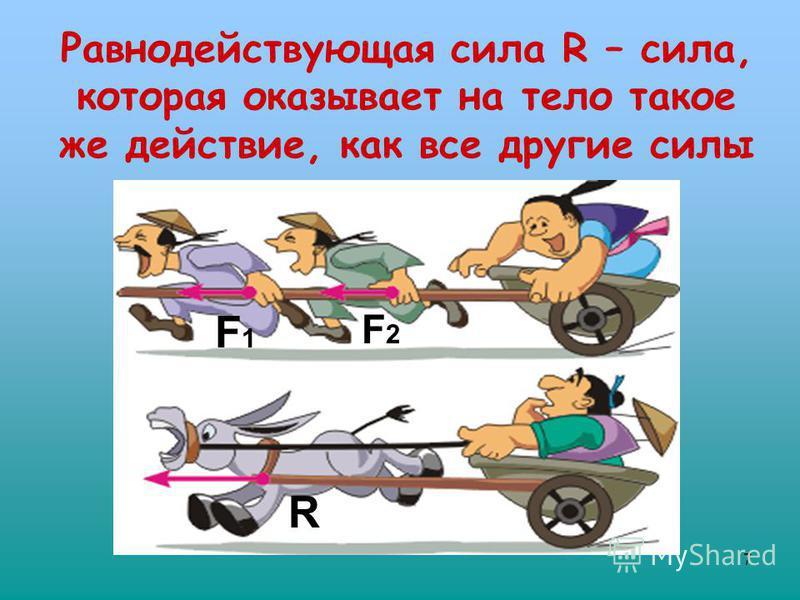 7 Равнодействующая сила R – сила, которая оказывает на тело такое же действие, как все другие силы F1F1 F2F2 R