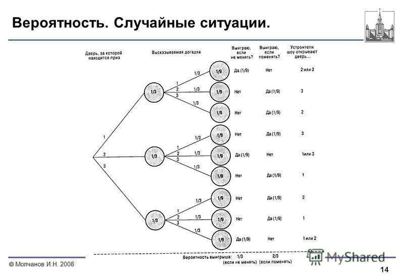14 Молчанов И.Н. 2008 Вероятность. Случайные ситуации.