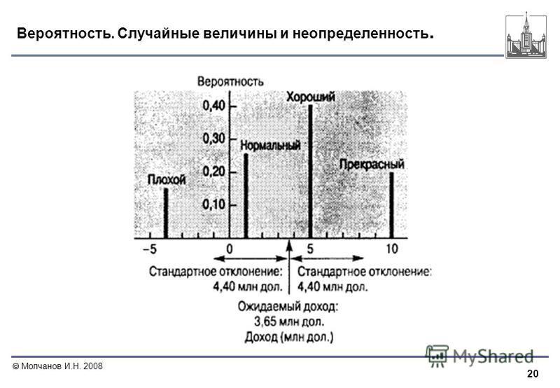 20 Молчанов И.Н. 2008 Вероятность. Случайные величины и неопределенность.