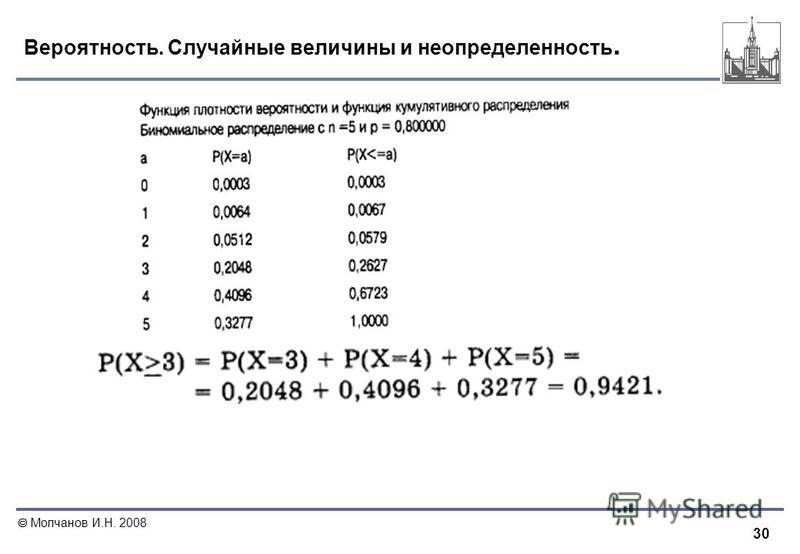 30 Молчанов И.Н. 2008 Вероятность. Случайные величины и неопределенность.