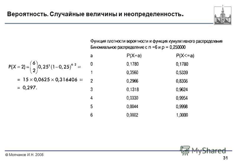 31 Молчанов И.Н. 2008 Вероятность. Случайные величины и неопределенность.