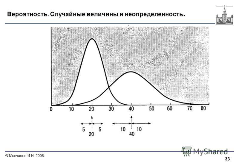 33 Молчанов И.Н. 2008 Вероятность. Случайные величины и неопределенность.