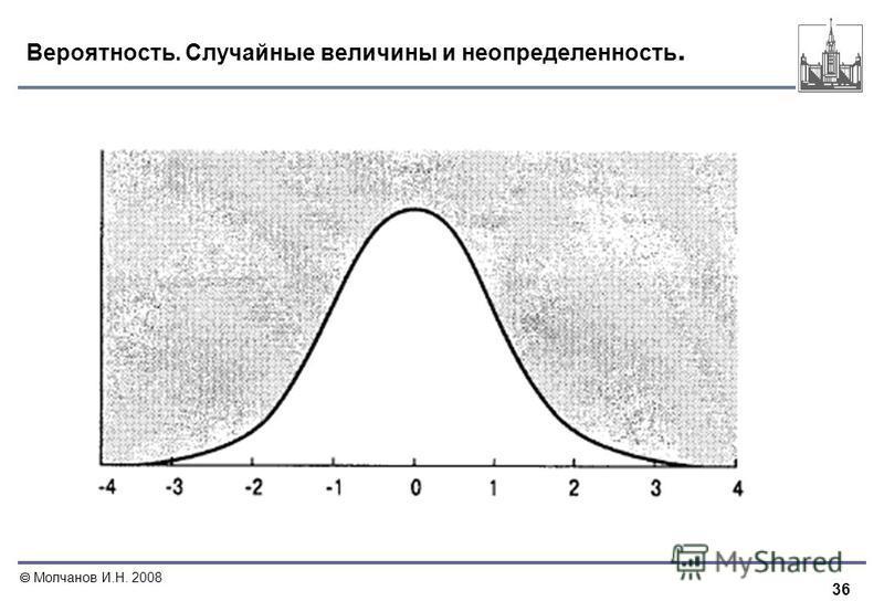36 Молчанов И.Н. 2008 Вероятность. Случайные величины и неопределенность.