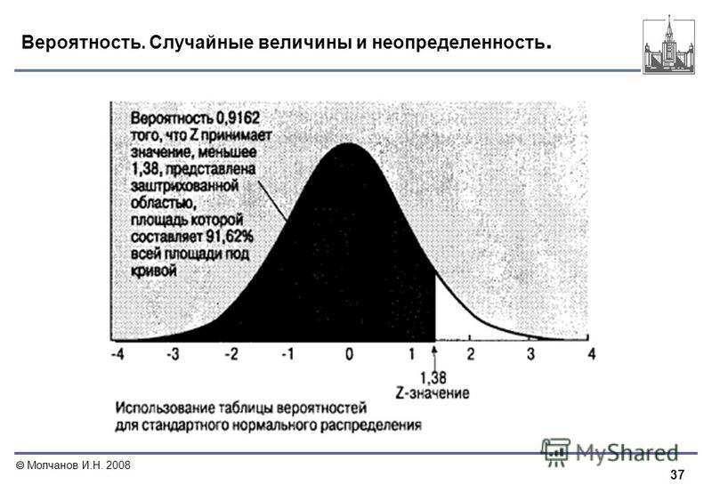 37 Молчанов И.Н. 2008 Вероятность. Случайные величины и неопределенность.