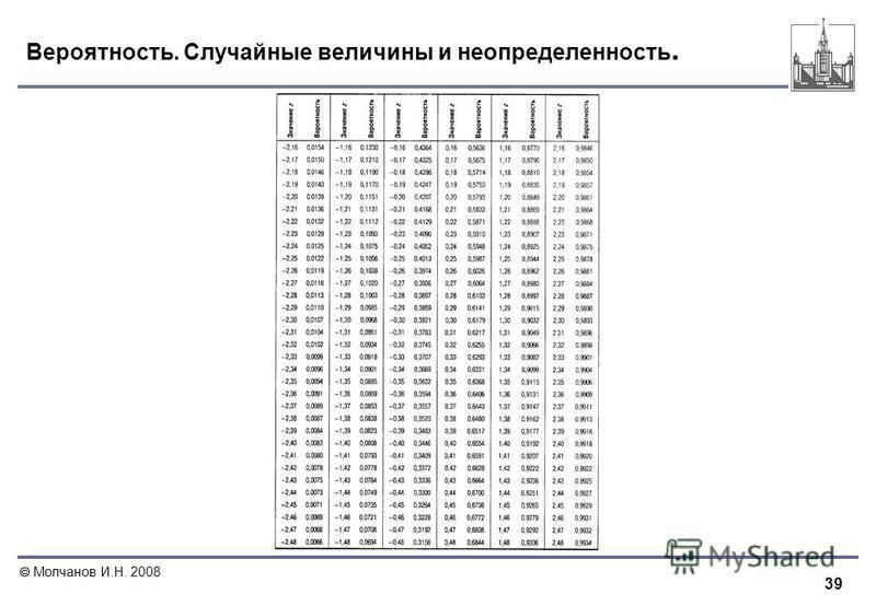 39 Молчанов И.Н. 2008 Вероятность. Случайные величины и неопределенность.