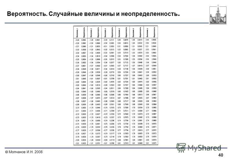 40 Молчанов И.Н. 2008 Вероятность. Случайные величины и неопределенность.
