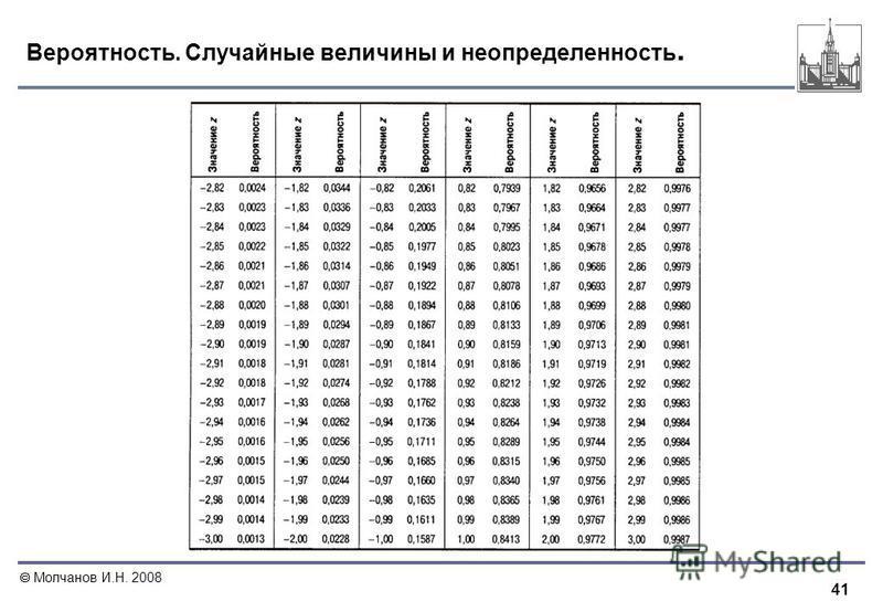 41 Молчанов И.Н. 2008 Вероятность. Случайные величины и неопределенность.