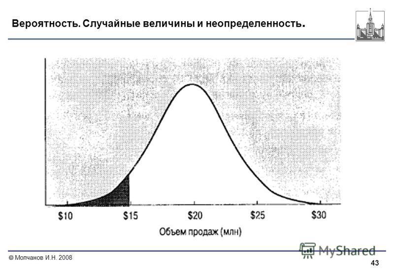 43 Молчанов И.Н. 2008 Вероятность. Случайные величины и неопределенность.