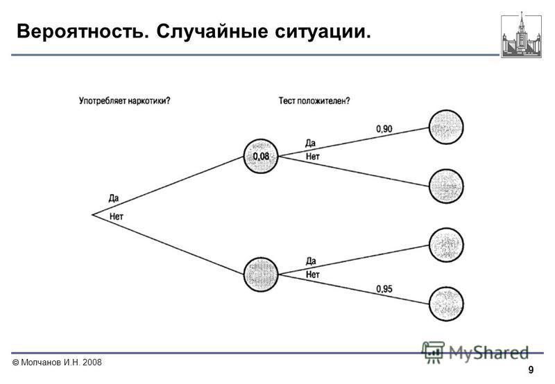 9 Молчанов И.Н. 2008 Вероятность. Случайные ситуации.