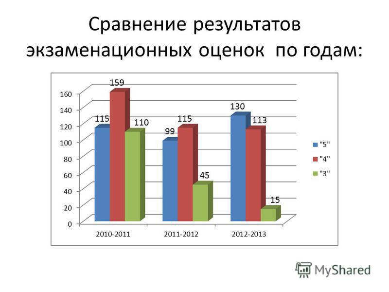 Сравнение результатов экзаменационных оценок по годам: